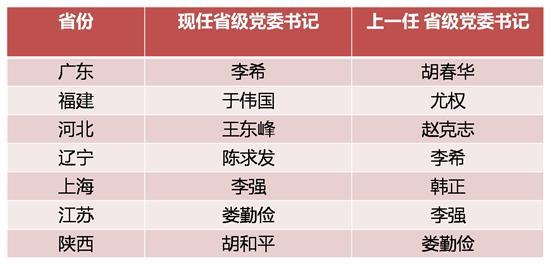 两天7省市省级党委书记调整 交接时省委书记说了啥